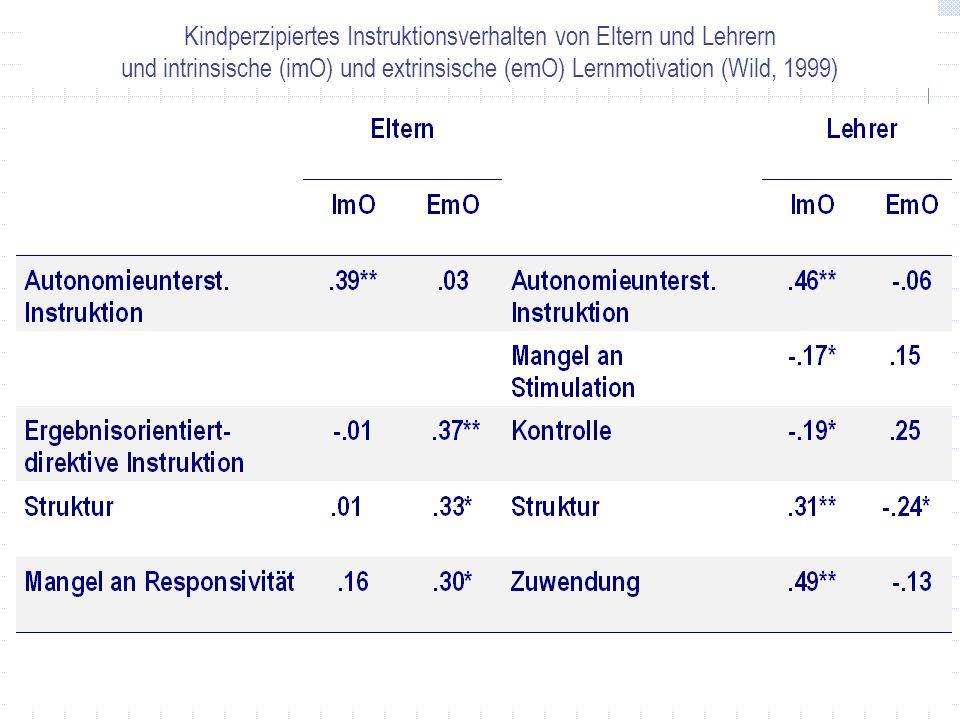 Kindperzipiertes Instruktionsverhalten von Eltern und Lehrern und intrinsische (imO) und extrinsische (emO) Lernmotivation (Wild, 1999)