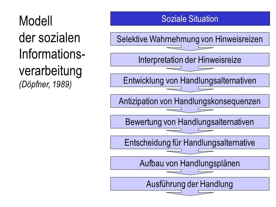 Modell der sozialen Informations-verarbeitung (Döpfner, 1989)