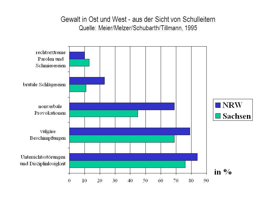 Gewalt in Ost und West - aus der Sicht von Schulleitern Quelle: Meier/Melzer/Schubarth/Tillmann, 1995