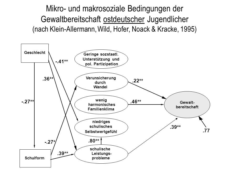 Mikro- und makrosoziale Bedingungen der Gewaltbereitschaft ostdeutscher Jugendlicher (nach Klein-Allermann, Wild, Hofer, Noack & Kracke, 1995)