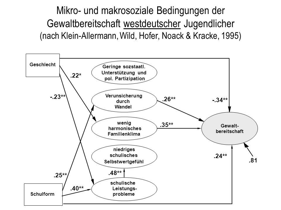 Mikro- und makrosoziale Bedingungen der Gewaltbereitschaft westdeutscher Jugendlicher (nach Klein-Allermann, Wild, Hofer, Noack & Kracke, 1995)
