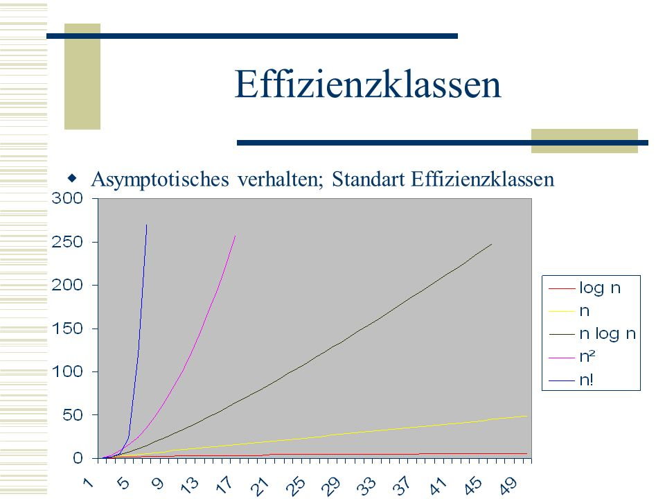 Effizienzklassen Asymptotisches verhalten; Standart Effizienzklassen