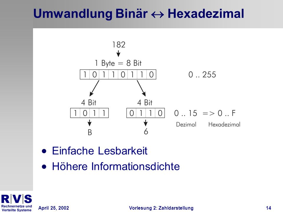 Umwandlung Binär « Hexadezimal