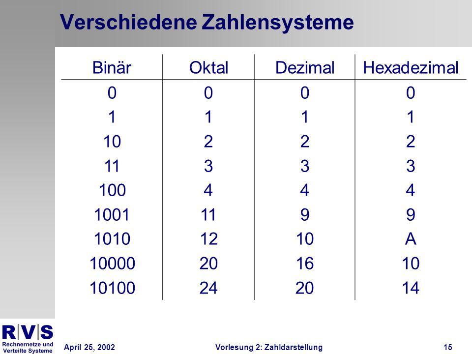Verschiedene Zahlensysteme