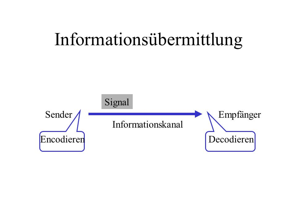 Informationsübermittlung