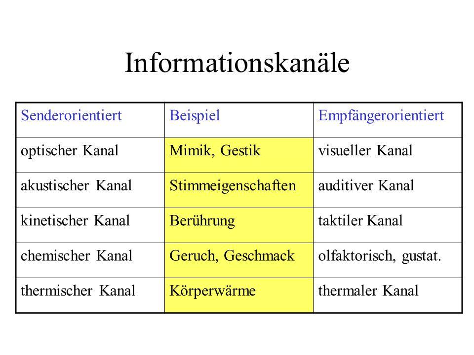 Informationskanäle Senderorientiert Beispiel Empfängerorientiert