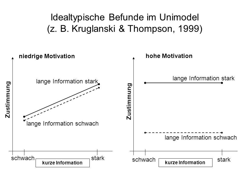 Idealtypische Befunde im Unimodel (z. B. Kruglanski & Thompson, 1999)