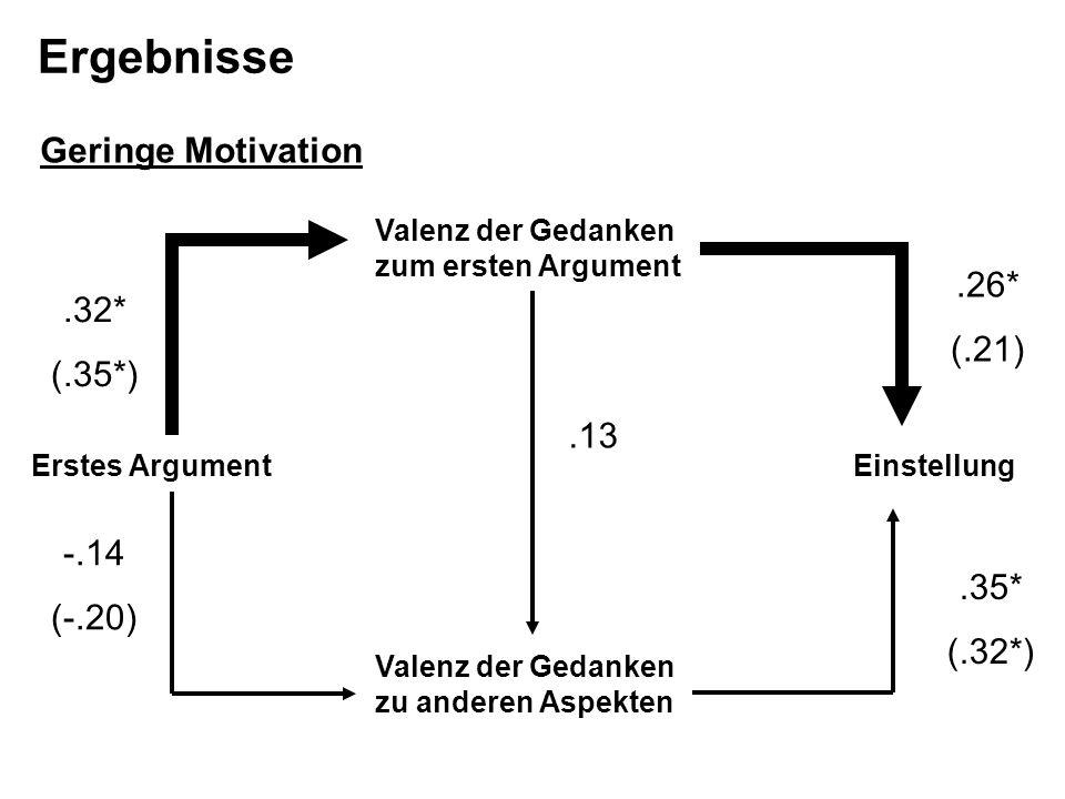 Ergebnisse Geringe Motivation .26* (.21) .32* (.35*) .13 -.14 (-.20)