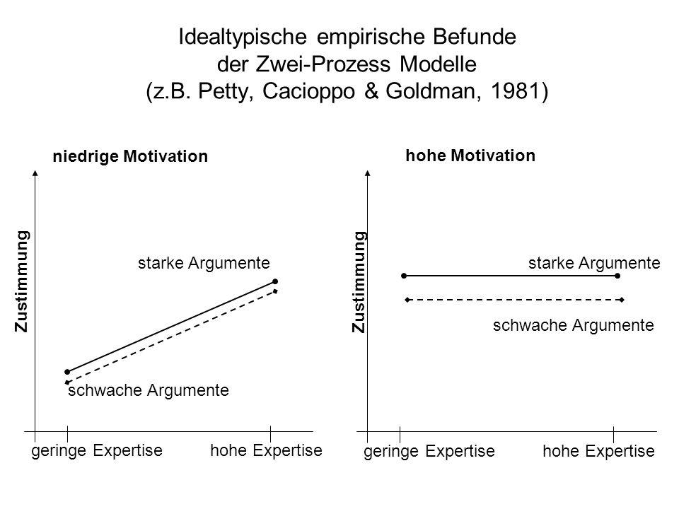 Idealtypische empirische Befunde der Zwei-Prozess Modelle (z. B