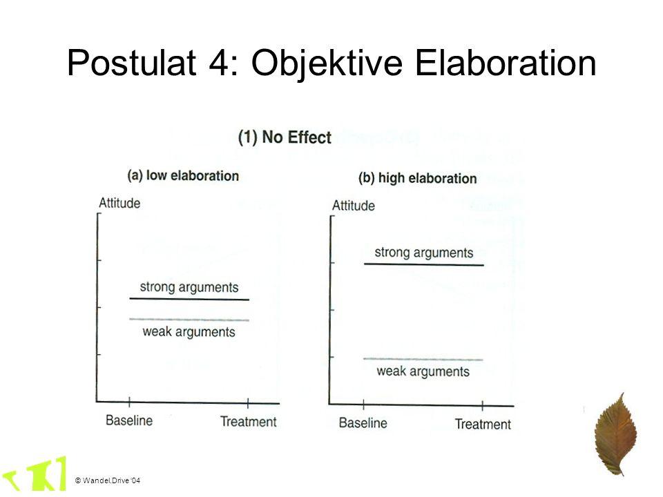 Postulat 4: Objektive Elaboration