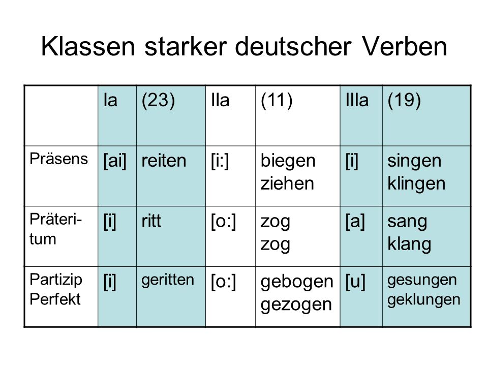 Klassen starker deutscher Verben