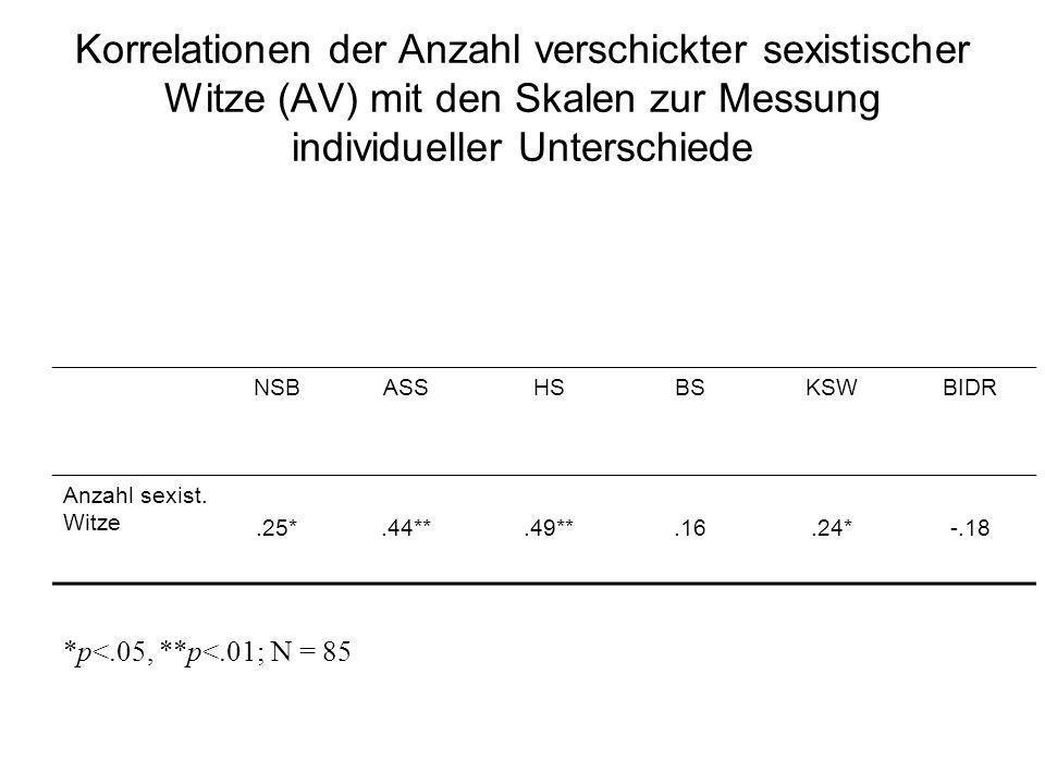 Korrelationen der Anzahl verschickter sexistischer Witze (AV) mit den Skalen zur Messung individueller Unterschiede