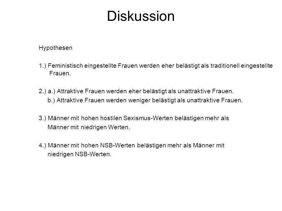 Diskussion Hypothesen