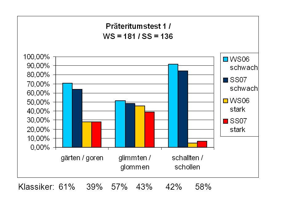 Klassiker: 61% 39% 57% 43% 42% 58%
