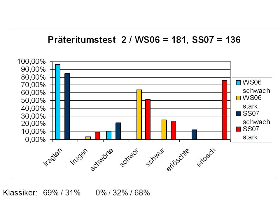 Klassiker: 69% / 31% 0% / 32% / 68%