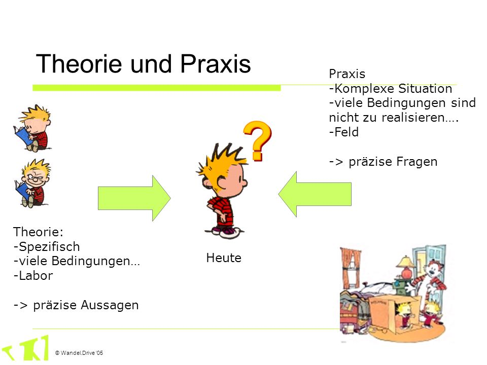 Theorie und Praxis Praxis Komplexe Situation