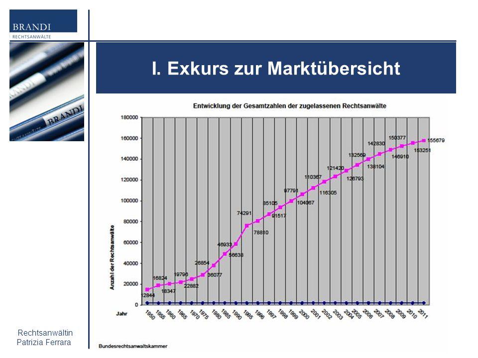 I. Exkurs zur Marktübersicht