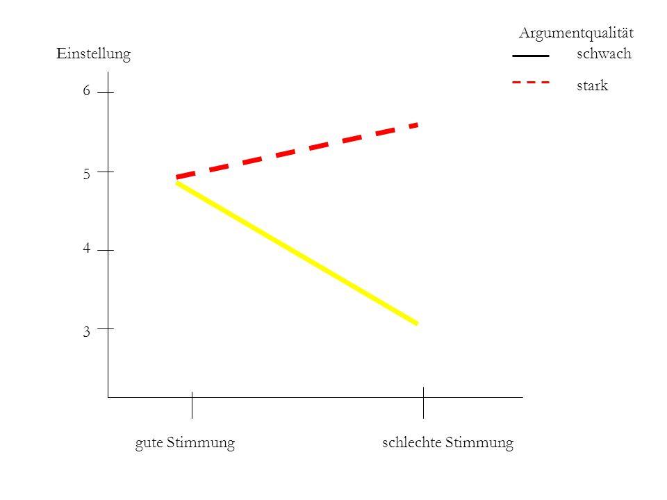 Argumentqualität Einstellung schwach stark 6 5 4 3 gute Stimmung schlechte Stimmung