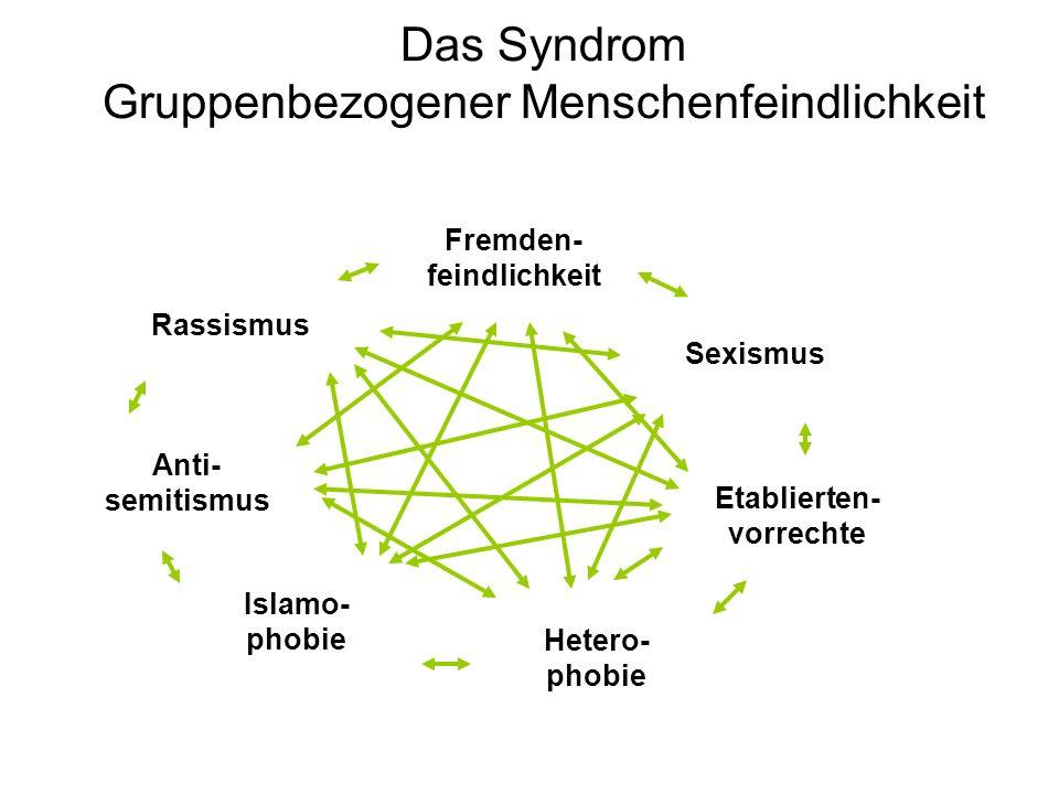 Das Syndrom Gruppenbezogener Menschenfeindlichkeit