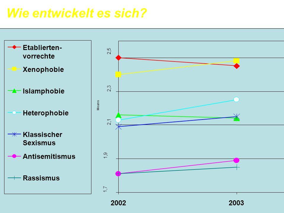Wie entwickelt es sich 2002 2003 Etablierten- vorrechte Xenophobie