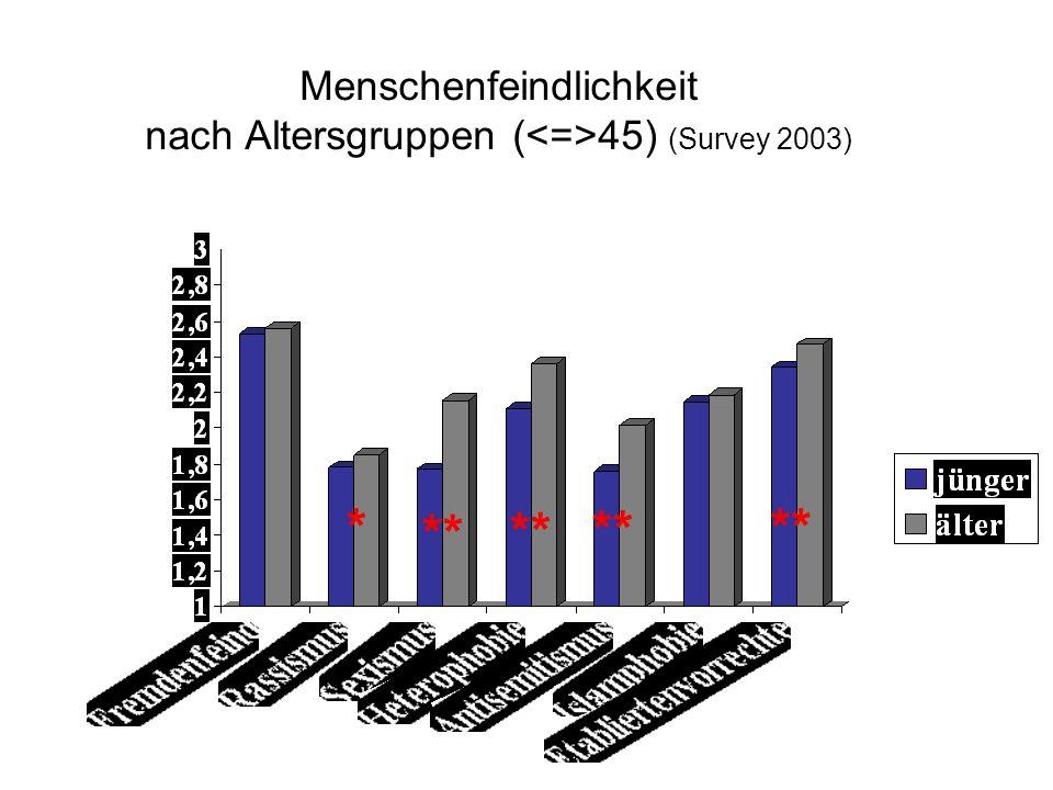 Menschenfeindlichkeit nach Altersgruppen (<=>45) (Survey 2003)