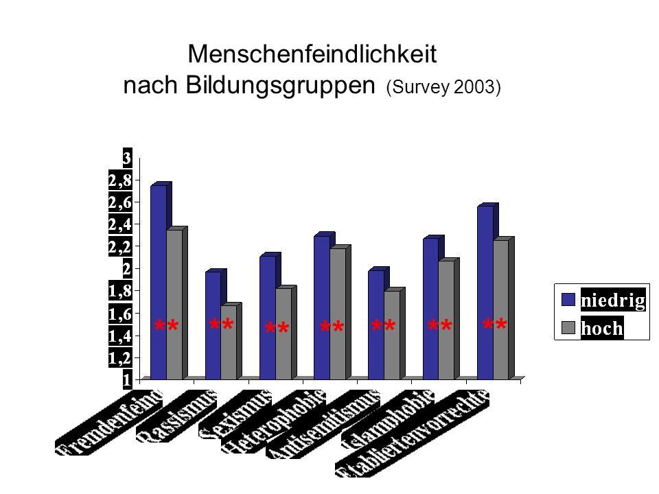 Menschenfeindlichkeit nach Bildungsgruppen (Survey 2003)