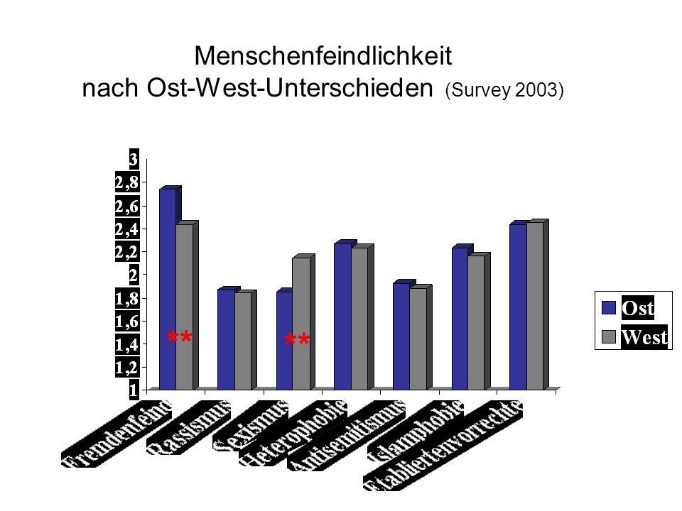 Menschenfeindlichkeit nach Ost-West-Unterschieden (Survey 2003)