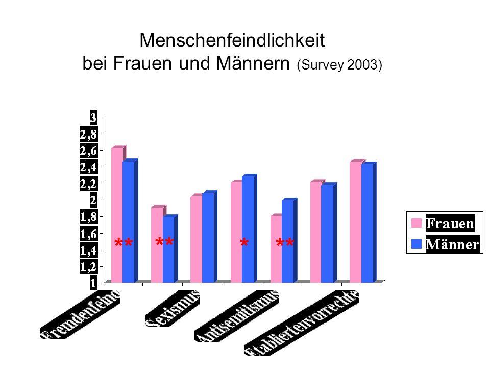 Menschenfeindlichkeit bei Frauen und Männern (Survey 2003)