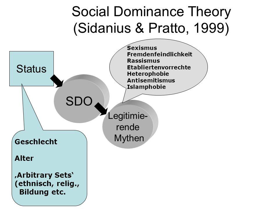Social Dominance Theory (Sidanius & Pratto, 1999)