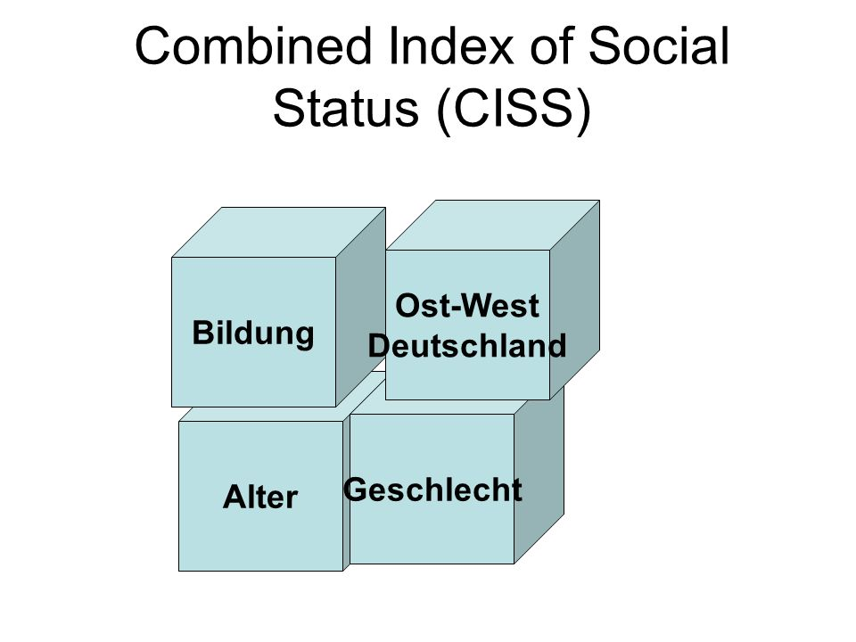 Combined Index of Social Status (CISS)