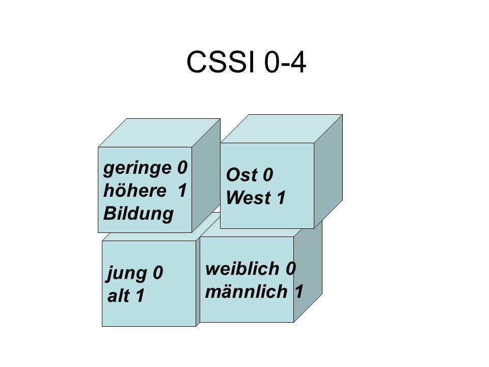 CSSI 0-4 geringe 0 Ost 0 höhere 1 West 1 Bildung weiblich 0 jung 0