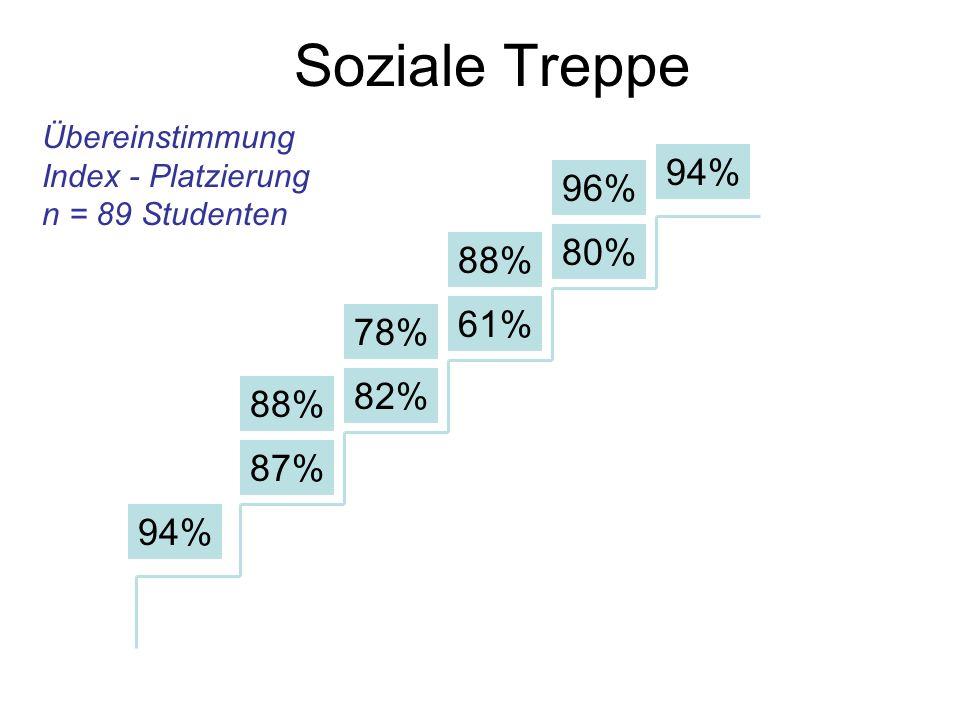 Soziale Treppe 94% 96% 80% 88% 61% 78% 82% 88% 87% 94% Übereinstimmung