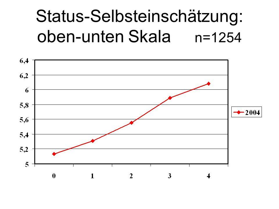 Status-Selbsteinschätzung: oben-unten Skala n=1254