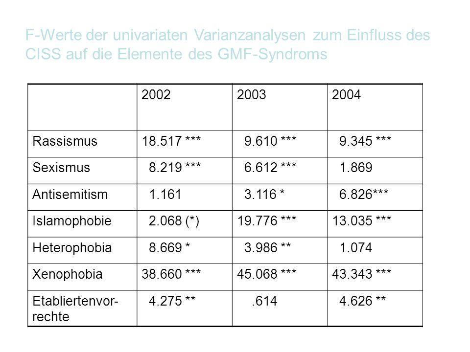F-Werte der univariaten Varianzanalysen zum Einfluss des CISS auf die Elemente des GMF-Syndroms