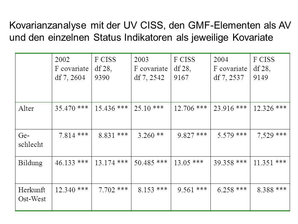 Kovarianzanalyse mit der UV CISS, den GMF-Elementen als AV