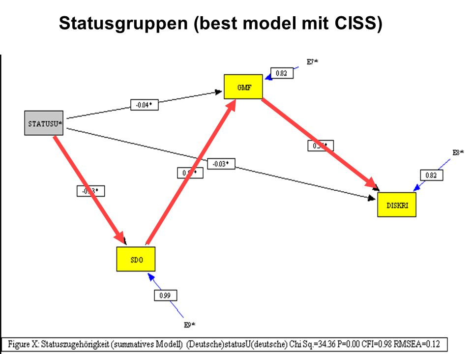 Statusgruppen (best model mit CISS)