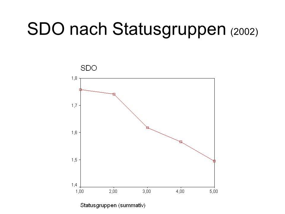 SDO nach Statusgruppen (2002)