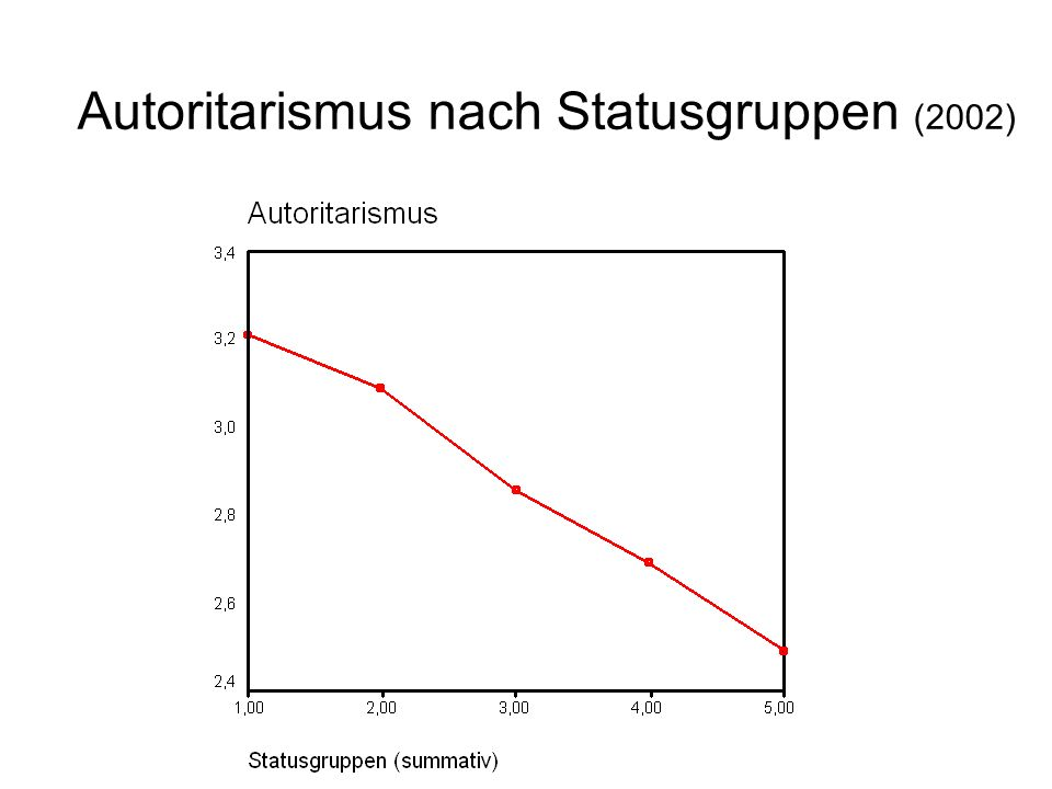 Autoritarismus nach Statusgruppen (2002)