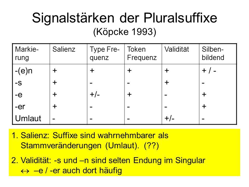 Signalstärken der Pluralsuffixe (Köpcke 1993)