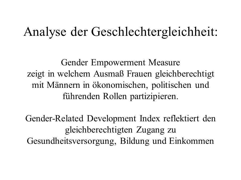 Analyse der Geschlechtergleichheit: Gender Empowerment Measure zeigt in welchem Ausmaß Frauen gleichberechtigt mit Männern in ökonomischen, politischen und führenden Rollen partizipieren.