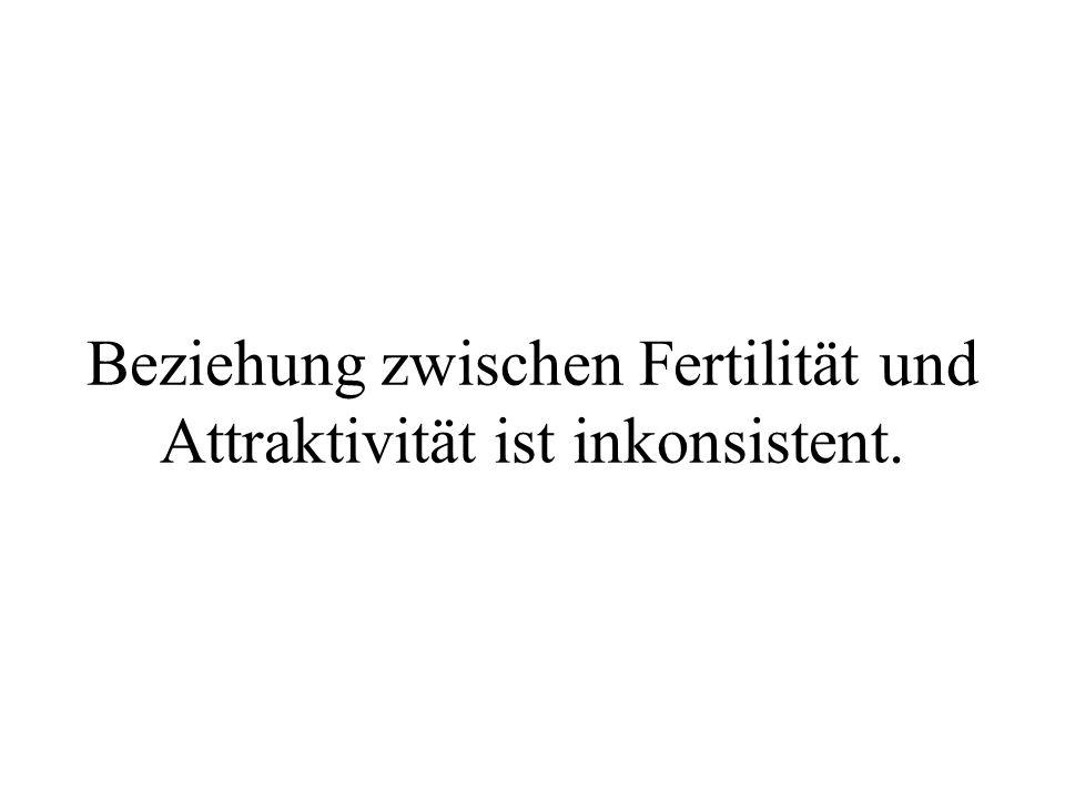 Beziehung zwischen Fertilität und Attraktivität ist inkonsistent.