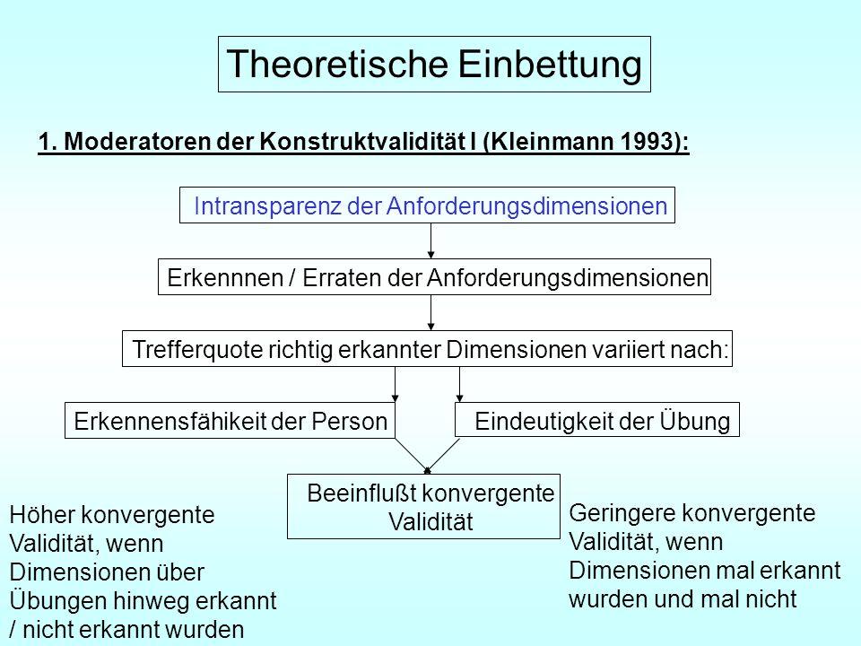 Theoretische Einbettung