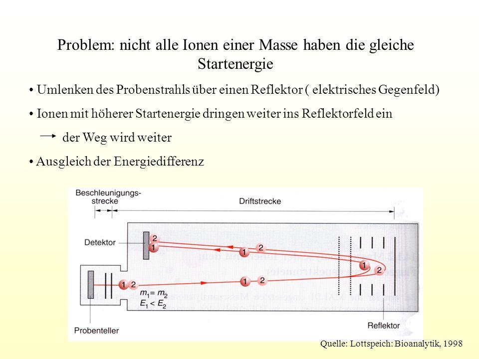 Problem: nicht alle Ionen einer Masse haben die gleiche Startenergie