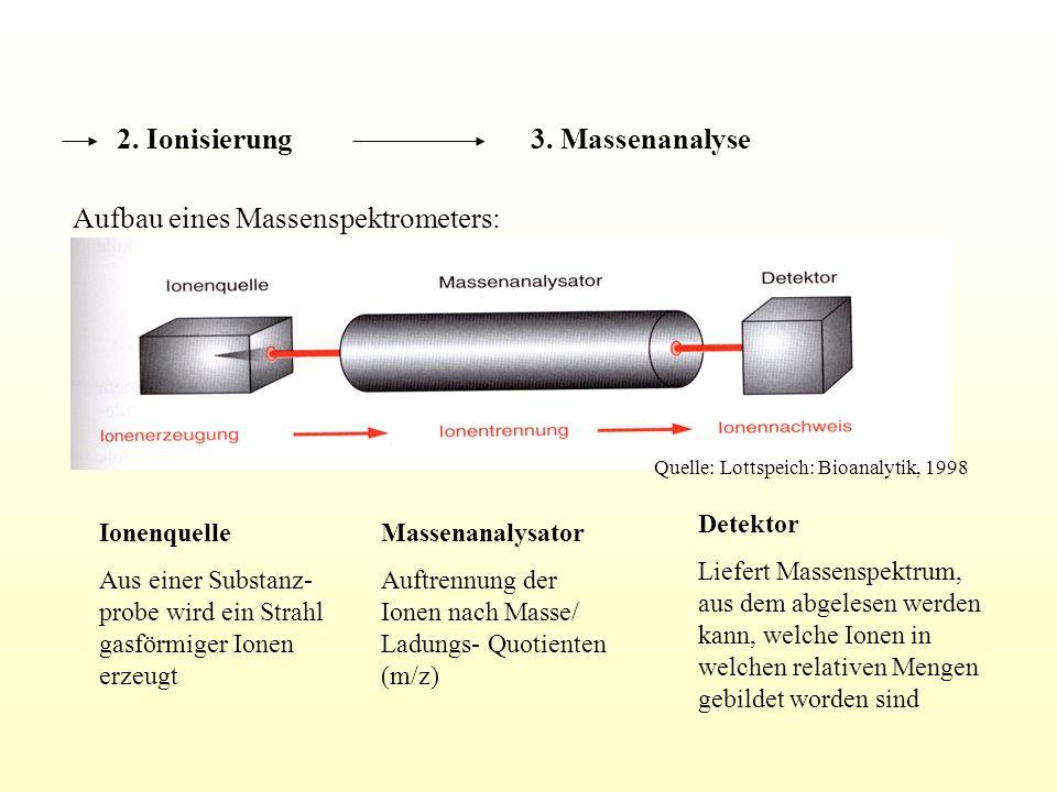 Aufbau eines Massenspektrometers: