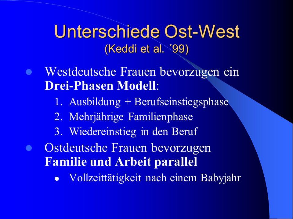 Unterschiede Ost-West (Keddi et al. ´99)