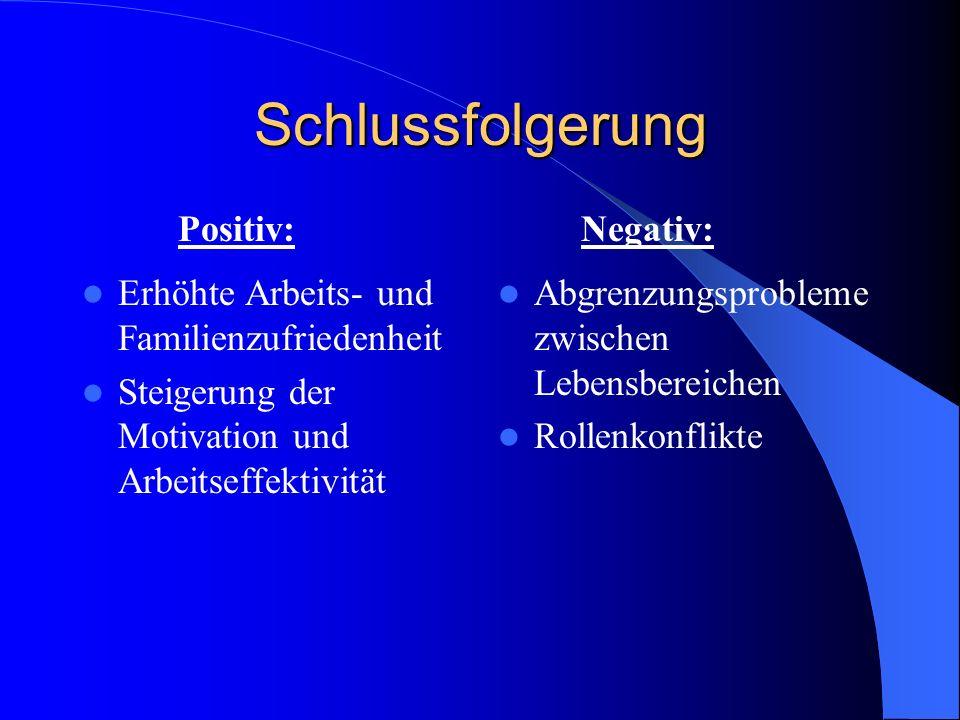 Schlussfolgerung Positiv: Negativ: