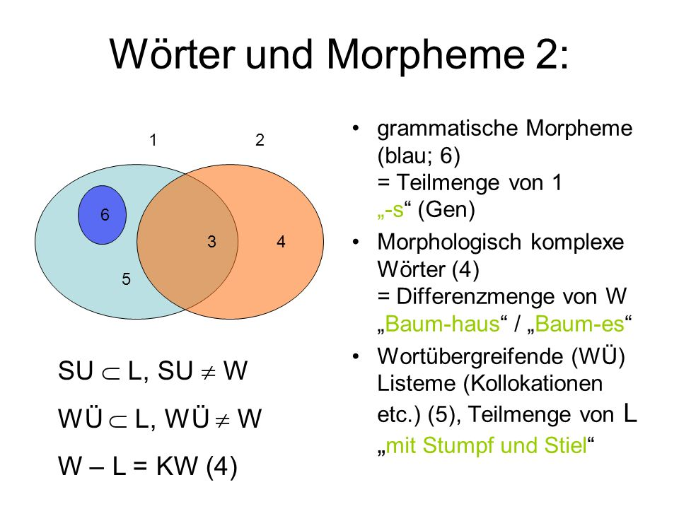 Wörter und Morpheme 2: SU  L, SU  W WÜ  L, WÜ  W W – L = KW (4)