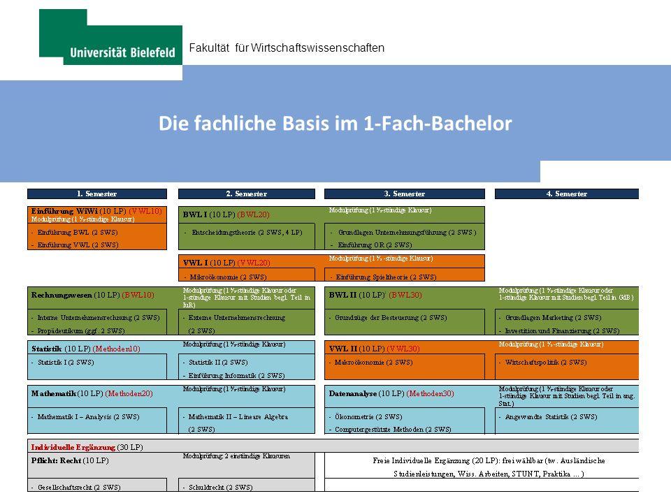 Die fachliche Basis im 1-Fach-Bachelor