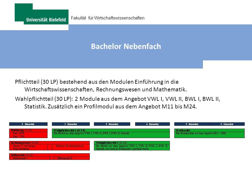 Bachelor Nebenfach Pflichtteil (30 LP) bestehend aus den Modulen Einführung in die Wirtschaftswissenschaften, Rechnungswesen und Mathematik.