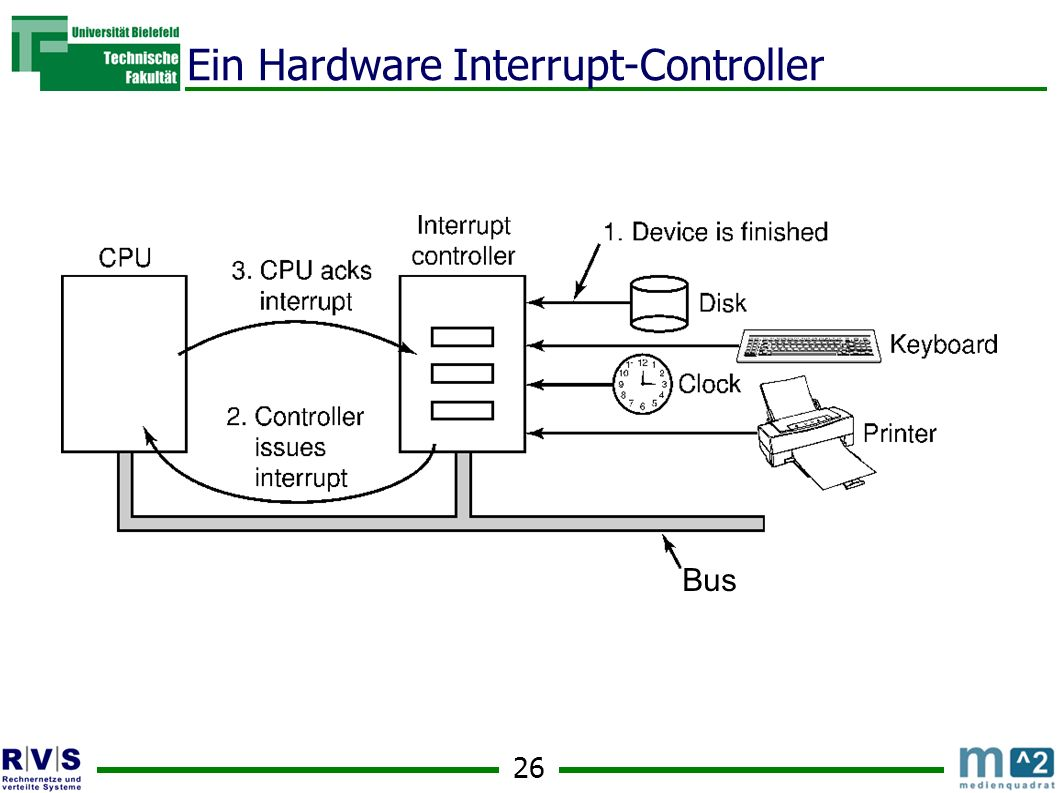Ein Hardware Interrupt-Controller